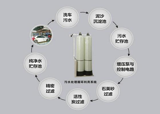 洗车店有必要使用水循环么?水循环设备是什么?
